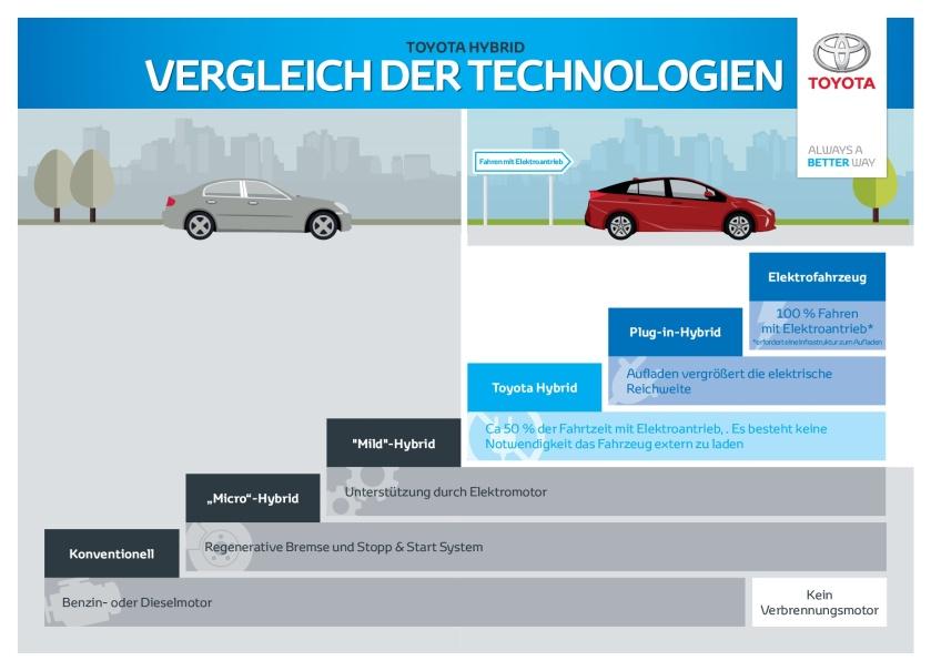 Hybrid Technologievergleich Kurzleitfaden Wettbewerbsvergleich-001